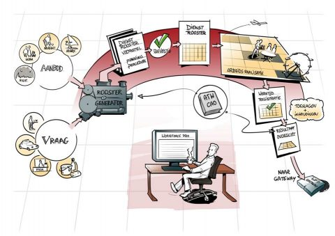workforce pro, rooster, maken, software, automatisering