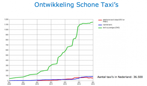 Ontwikkeling schone taxi's