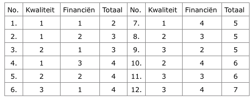 tabel, scores, aanbesteding