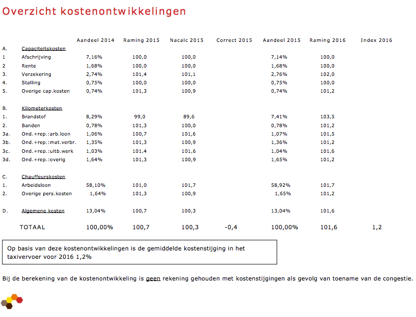 kosten, taxivervoer, NEA-index, 2015, 2016