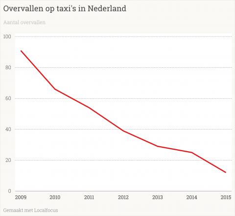 overvallen, taxi's, Nederland